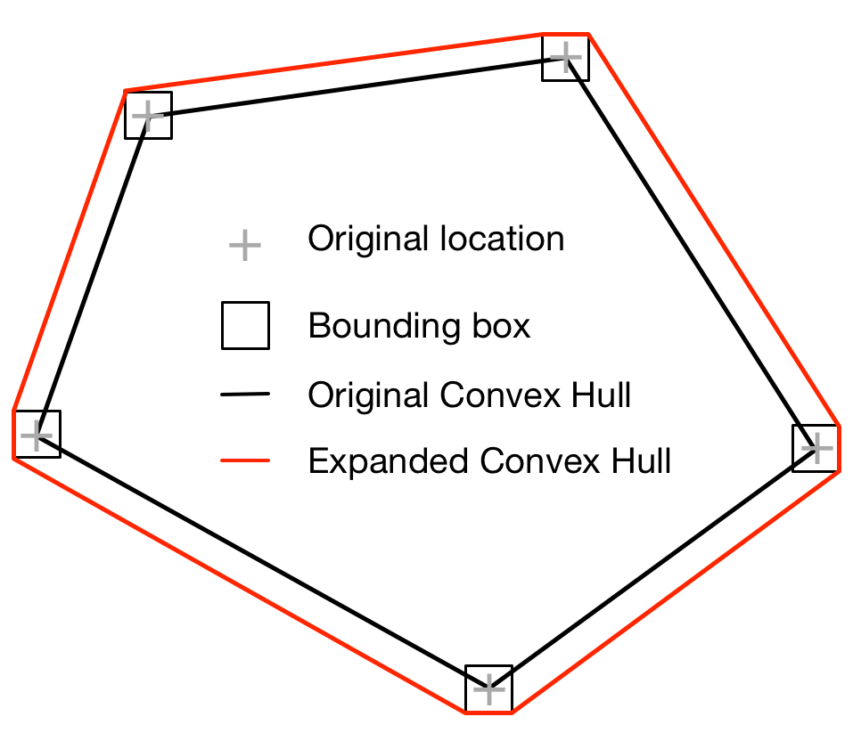 Expanded convex hull to account for conversion errors